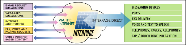 Overview diagram of Interpage NSI's Gateway and other integration services between the Internet and messaging/paging, faxing, voice/Text-to-Speech, and legacy telecommunications and notification systems