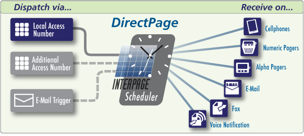 Interpage DirectPage diagram of numeric pager enhancement and virtual pager verlay and replacement service