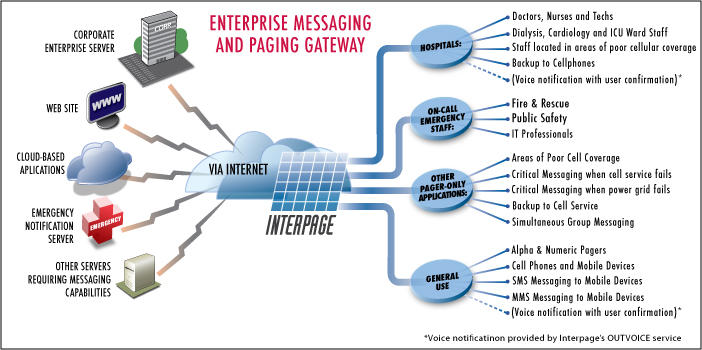 Interpage Messaging and Paging Gateway service diagram showing integration between web servers, messaging gateways, on-call emergency and hospital notification systems, and alarm/coin-op systems and cellular phone, alpha pagers, numeric pagers, and verbal voice notification