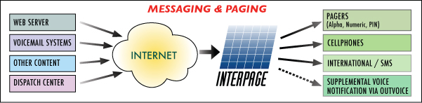 The Interpage Messaging and Paging Gateway links legacy devices to pagers, SMS/MMS, POTS lines and Smartphones
