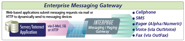 The Enterprise Messaging and Paging Gateway from Interpage accepts messages from web-based applications, servers, devices and personnel and automatically sends them to cellphones, SMS, pagers, and even voice (via OutVoice) and Fax (via OutFax) destinations.