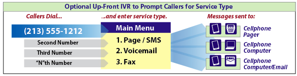 DirectPage's optional Interactive Voice Response (IVR) provides callers with a menu, such as 'Press 1 to leave a page, 2 to leave a message, 3 to connect with me, or 4 to leave a fax